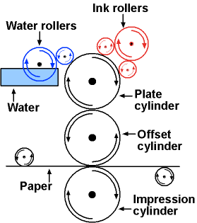Diagram of offset printing process